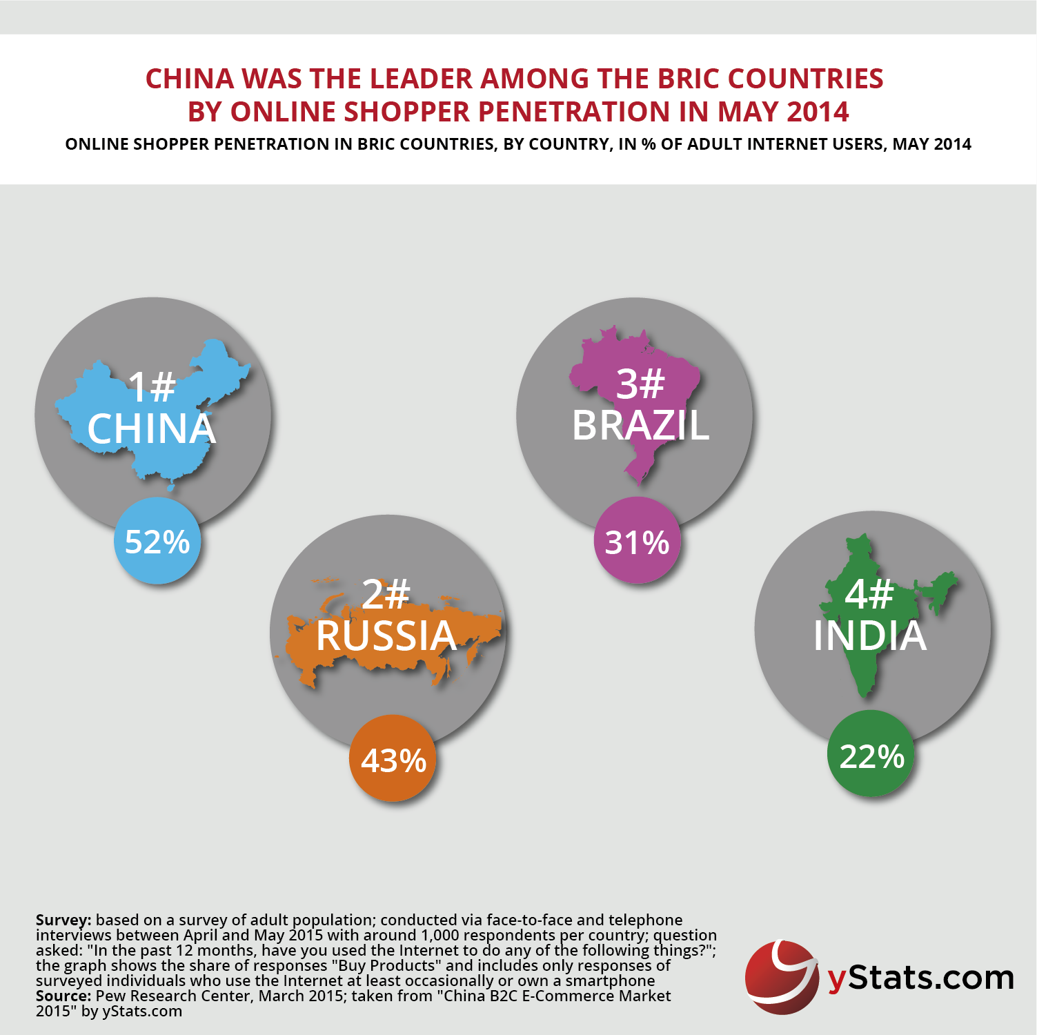 Infographic: China was the leader among the BRIC countries by Online Shopper Penetration in May 2014