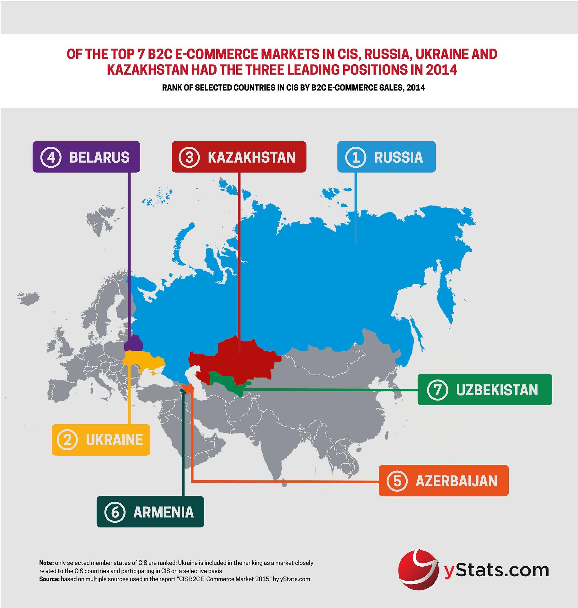 yStats.com Infographic CIS B2C...