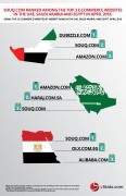 top ecommerce websites by website rank UAE, Saudi Arabia, Egypt
