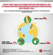 top payment methods preferred in cross-border online shopping