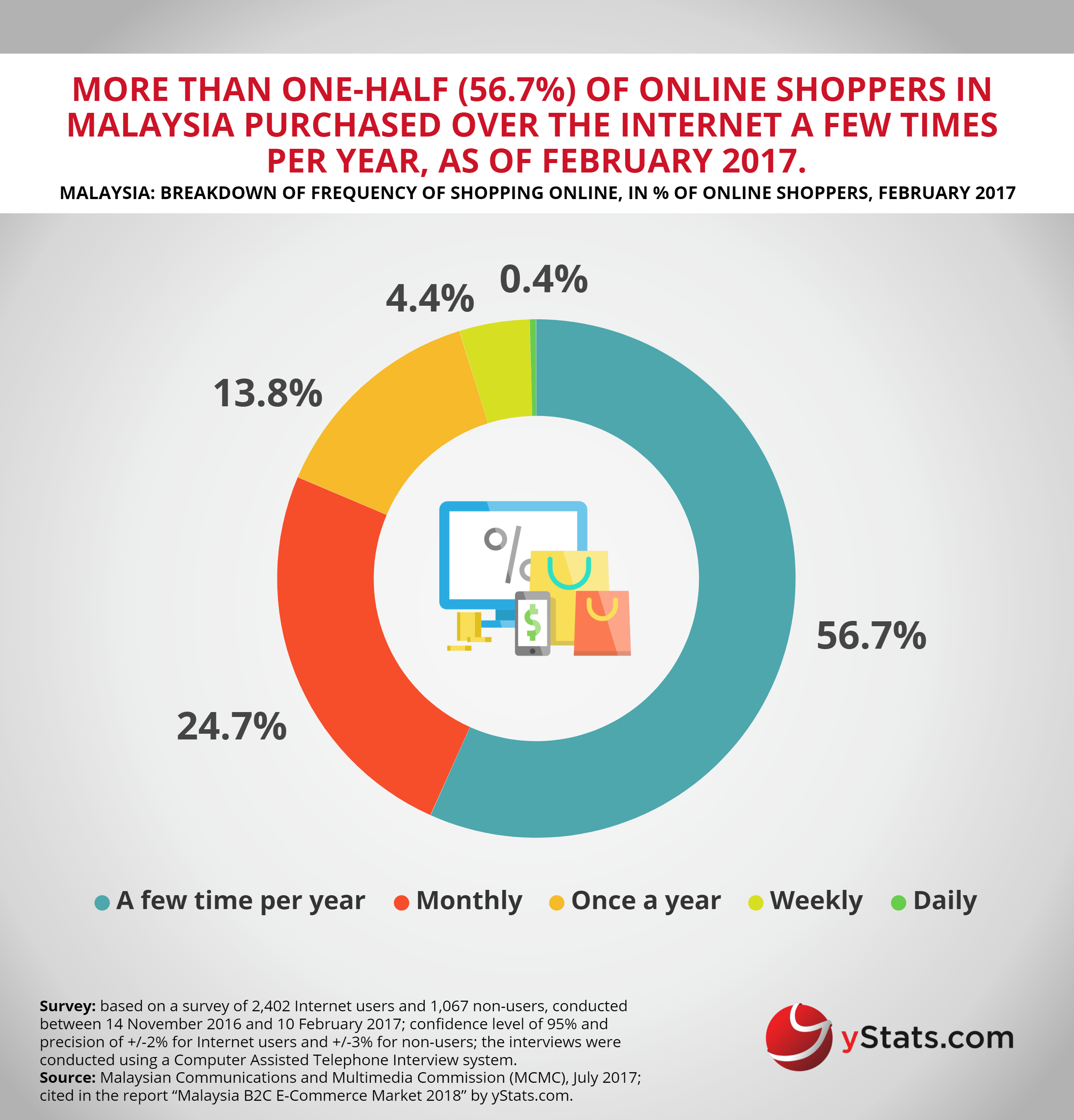 frequency shopping online malayisa