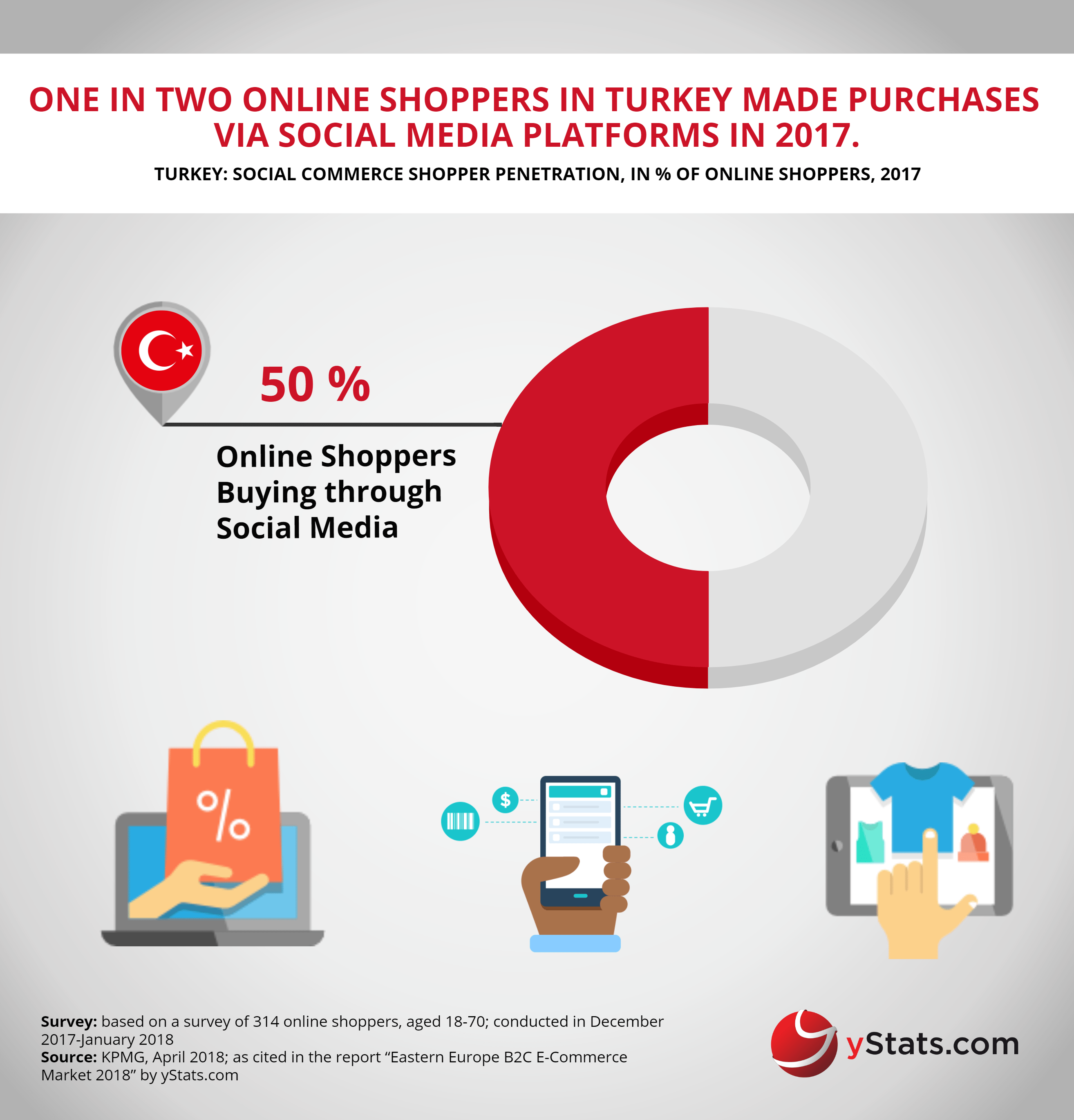 online shoppers purchase on social media europe