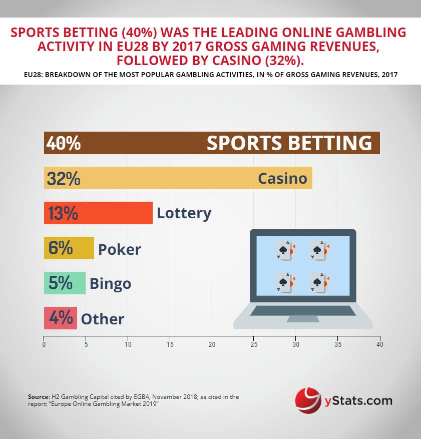Online Gambling Europe